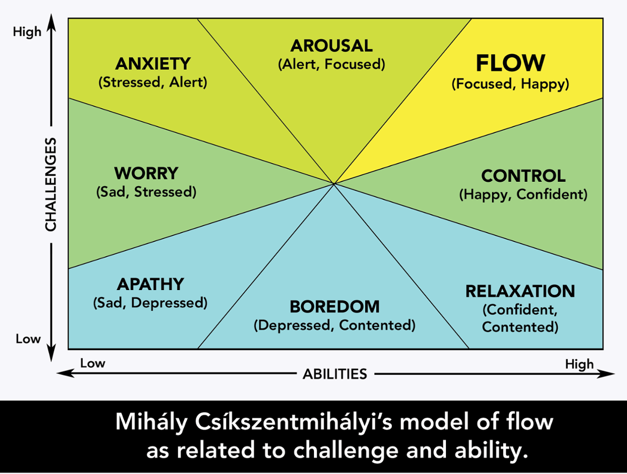 Mihaly Csikszentmihalyi's model of flow. As both Dommes and submissives experience 'flow states' during play, this is yet another reason why BDSM can be healing.